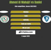 Ahmed Al Mahajri vs Daniel h2h player stats