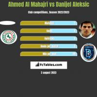 Ahmed Al Mahajri vs Danijel Aleksić h2h player stats