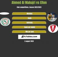 Ahmed Al Mahajri vs Elton h2h player stats