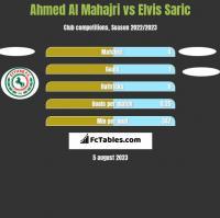 Ahmed Al Mahajri vs Elvis Saric h2h player stats