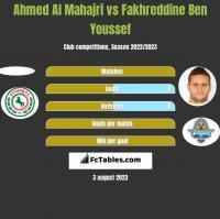 Ahmed Al Mahajri vs Fakhreddine Ben Youssef h2h player stats