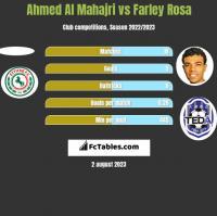 Ahmed Al Mahajri vs Farley Rosa h2h player stats