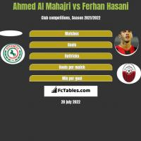 Ahmed Al Mahajri vs Ferhan Hasani h2h player stats