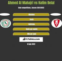 Ahmed Al Mahajri vs Hatim Belal h2h player stats