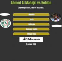 Ahmed Al Mahajri vs Heldon h2h player stats