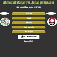 Ahmed Al Mahajri vs Jehad Al Hussein h2h player stats