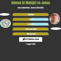Ahmed Al Mahajri vs Jonas h2h player stats