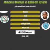 Ahmed Al Mahajri vs Khaleem Hyland h2h player stats