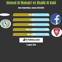 Ahmed Al Mahajri vs Khalid Al Kabi h2h player stats