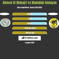 Ahmed Al Mahajri vs Madallah Alolayan h2h player stats