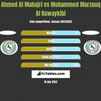 Ahmed Al Mahajri vs Mohammed Marzouq Al Kuwaykibi h2h player stats