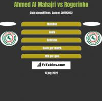Ahmed Al Mahajri vs Rogerinho h2h player stats
