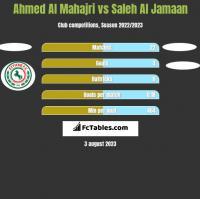 Ahmed Al Mahajri vs Saleh Al Jamaan h2h player stats