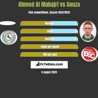 Ahmed Al Mahajri vs Souza h2h player stats