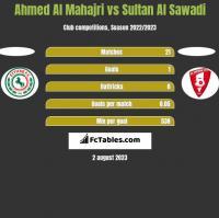 Ahmed Al Mahajri vs Sultan Al Sawadi h2h player stats