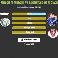 Ahmed Al Mahajri vs Abdulmajeed Al-Swat h2h player stats