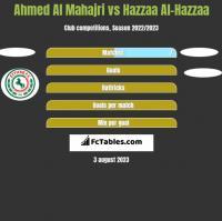 Ahmed Al Mahajri vs Hazzaa Al-Hazzaa h2h player stats