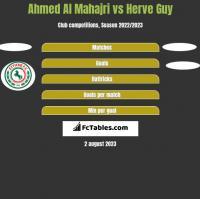 Ahmed Al Mahajri vs Herve Guy h2h player stats