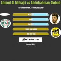 Ahmed Al Mahajri vs Abdulrahman Alobud h2h player stats