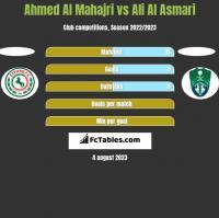 Ahmed Al Mahajri vs Ali Al Asmari h2h player stats