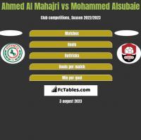 Ahmed Al Mahajri vs Mohammed Alsubaie h2h player stats