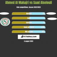 Ahmed Al Mahajri vs Saad Alselouli h2h player stats