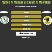 Ahmed Al Mahajri vs Essam Al Muwallad h2h player stats