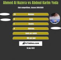 Ahmed Al Nazera vs Abdoul Karim Yoda h2h player stats