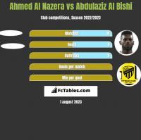 Ahmed Al Nazera vs Abdulaziz Al Bishi h2h player stats
