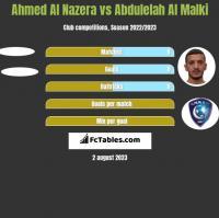 Ahmed Al Nazera vs Abdulelah Al Malki h2h player stats
