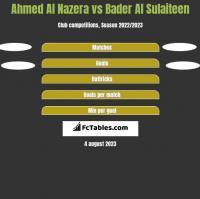Ahmed Al Nazera vs Bader Al Sulaiteen h2h player stats