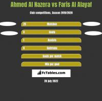 Ahmed Al Nazera vs Faris Al Alayaf h2h player stats