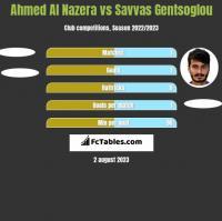 Ahmed Al Nazera vs Savvas Gentsoglou h2h player stats