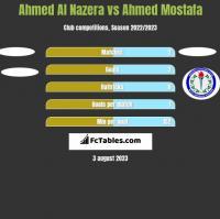 Ahmed Al Nazera vs Ahmed Mostafa h2h player stats
