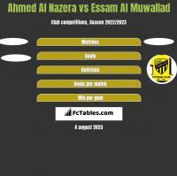 Ahmed Al Nazera vs Essam Al Muwallad h2h player stats