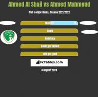 Ahmed Al Shaji vs Ahmed Mahmoud h2h player stats