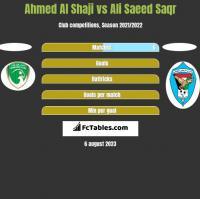 Ahmed Al Shaji vs Ali Saeed Saqr h2h player stats