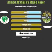 Ahmed Al Shaji vs Majed Naser h2h player stats