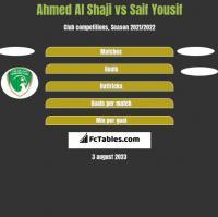 Ahmed Al Shaji vs Saif Yousif h2h player stats