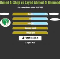 Ahmed Al Shaji vs Zayed Ahmed Al Hammadi h2h player stats