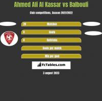 Ahmed Ali Al Kassar vs Balbouli h2h player stats