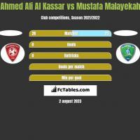 Ahmed Ali Al Kassar vs Mustafa Malayekah h2h player stats