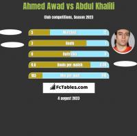 Ahmed Awad vs Abdul Khalili h2h player stats