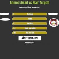 Ahmed Awad vs Blair Turgott h2h player stats