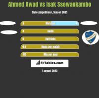Ahmed Awad vs Isak Ssewankambo h2h player stats