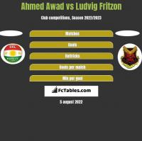 Ahmed Awad vs Ludvig Fritzon h2h player stats