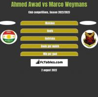 Ahmed Awad vs Marco Weymans h2h player stats