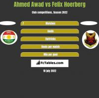 Ahmed Awad vs Felix Hoerberg h2h player stats