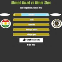 Ahmed Awad vs Aimar Sher h2h player stats