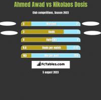 Ahmed Awad vs Nikolaos Dosis h2h player stats